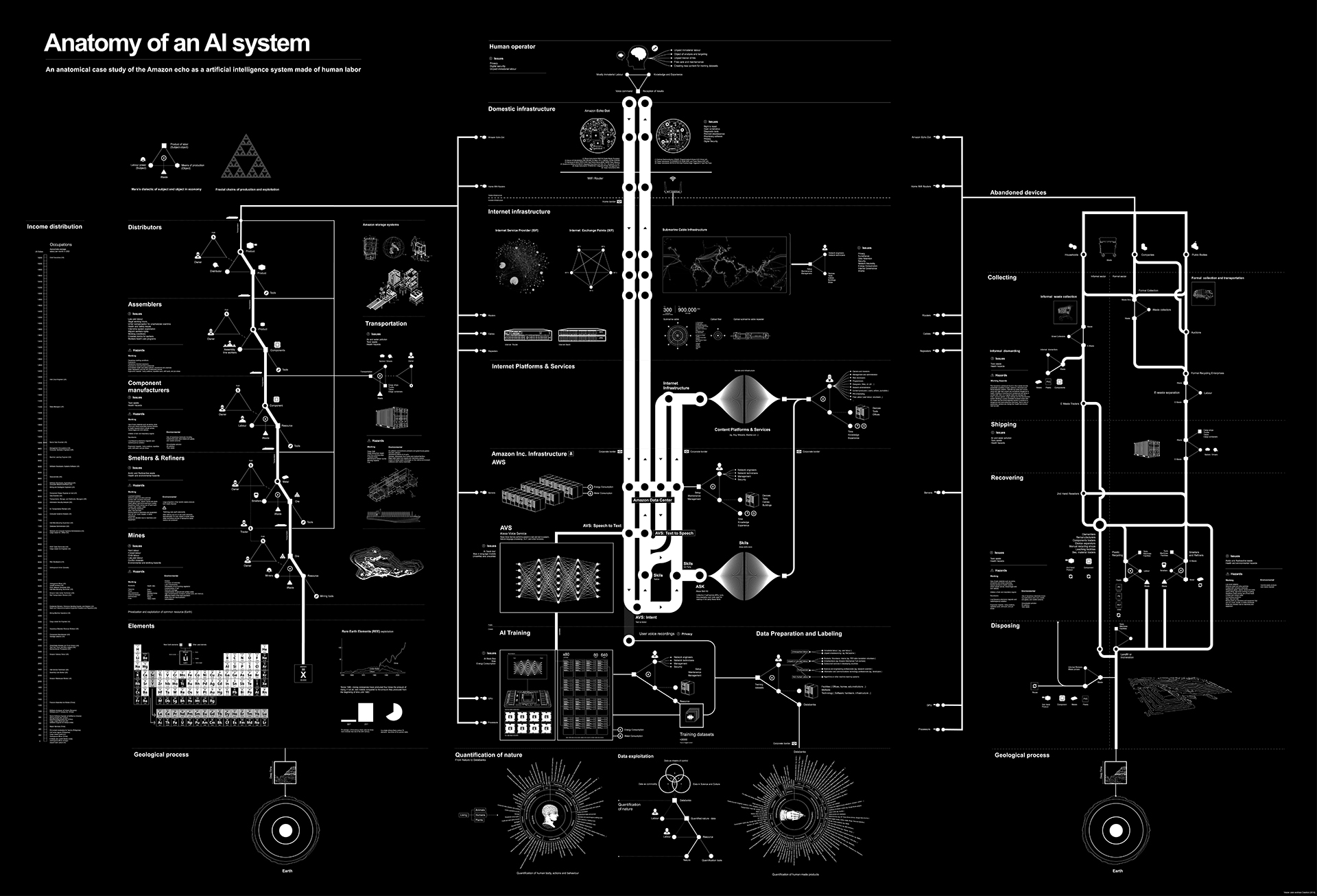 A.I. system map